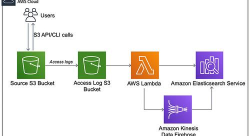 Analyzing Amazon S3 server access logs using Amazon ES