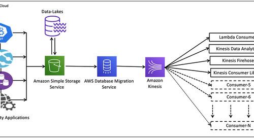 Streaming data from Amazon S3 to Amazon Kinesis Data Streams using AWS DMS
