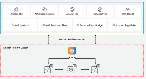 Using the Amazon Redshift Data API to interact with Amazon Redshift clusters