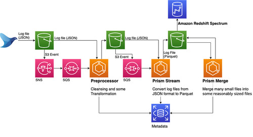 How Cookpad scaled its Amazon Redshift cluster while controlling costs with usage limits