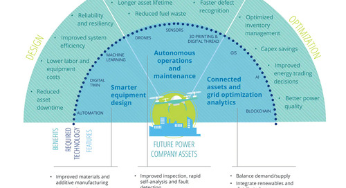 Four trends driving global utility digitization
