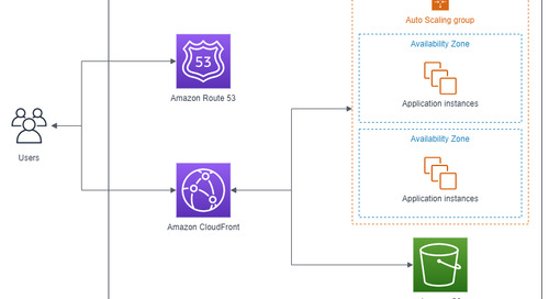 How to build a global, scalable, low-latency, and secure machine learning medical imaging analysis platform on AWS