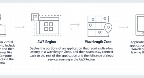 How AWS and 5G enable tomorrow's digital electric grid