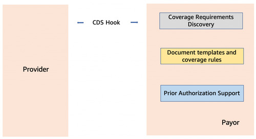 Simplify Prior Authorization in Healthcare with AWS and HL7 FHIR