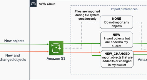 Automatically import Amazon S3 object updates into Amazon FSx for Lustre
