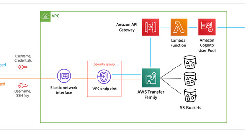 How Liberty Mutual uses AWS Transfer Family to manage financial data