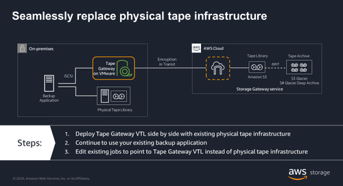 Escaping the pain of physical tape management with AWS Storage Gateway
