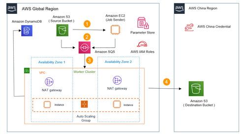 Transferring Amazon S3 data from AWS Regions to AWS Regions in China