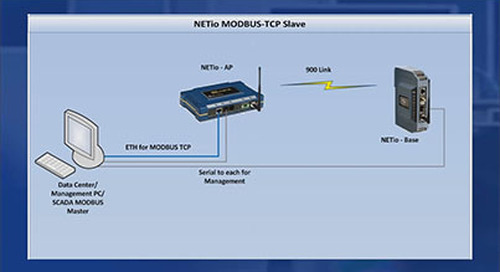 NETio™ | Base Module as a MODBUS TCP Slave Device v1.1