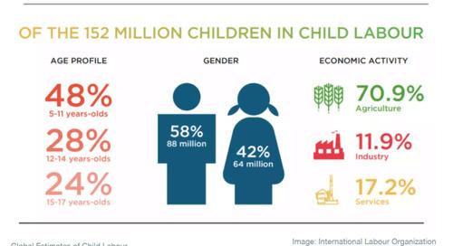 Giornata Mondiale contro il lavoro minorile: la crisi Covid-19 sta aumentando i rischi per i bambini