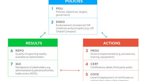Anticorruzione nella valutazione EcoVadis