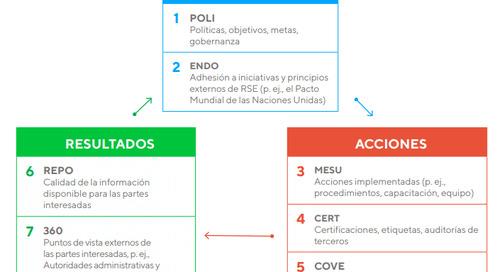 ¿Cómo se abordan las prácticas anticorrupción en las evaluaciones de EcoVadis?
