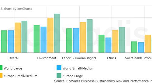 Report annuale di EcoVadis sulla sostenibilità: le valutazioni di sostenibilità sono la chiave per monitorare la resilienza delle supply cha