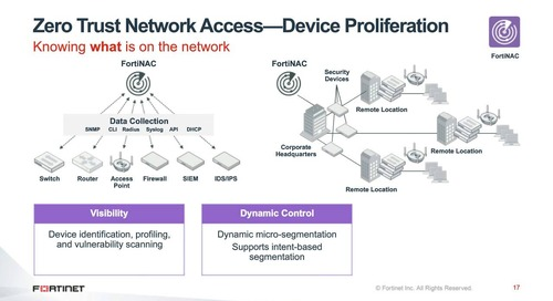 Use Zero Trust Network Access to Defend Your Network