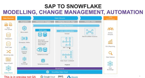 SAP to Snowflake: Modeling Data