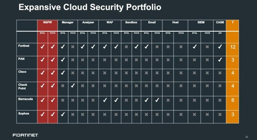 200+ New Reasons FortiOS 6.0 is the Leading Security Operating System