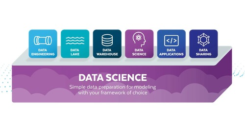 Snowflake dla Scenariuszy Data Science