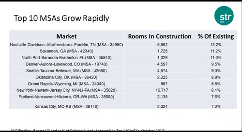 Webinar Clip: The top markets for inventory growth and competition over the next 3 years.