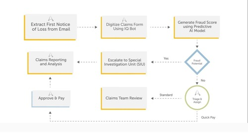 Transforming Insurance Claims with RPA