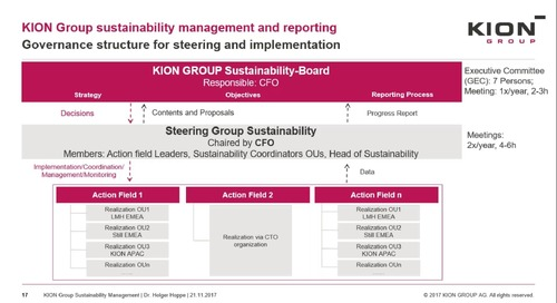 Kion Group: Driving Sustainability Initiatives in a Global Decentralized Organization