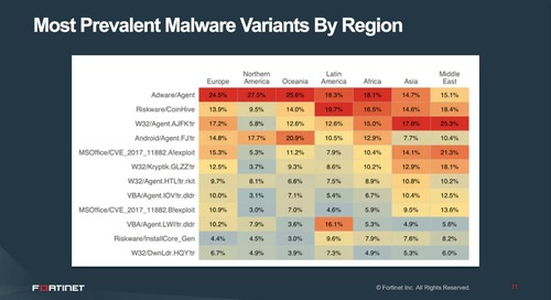 The Notorious Exploits, Malware & Botnets of Q4 2018