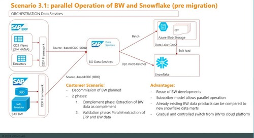 SAP to Snowflake - Blueprints for Optimal SAP Integration