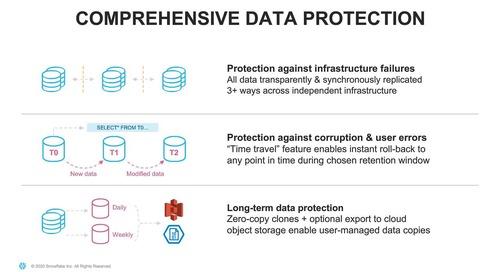 Webinar - Core Digital Media's Journey from an On-Premises Data Warehouse to a Cloud Data Platform