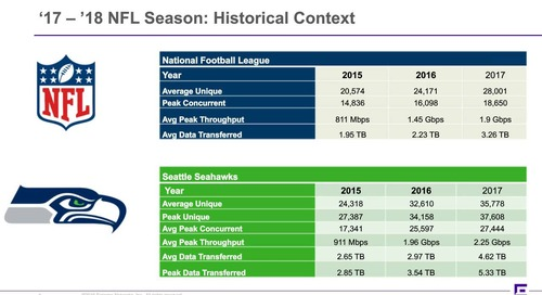 Post Season Recap: Wi-Fi Usage Insights from the 17-18 NFL Season