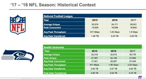 Post Season Recap: Wi-Fi Usage Insights from the 17-18 NFL Season