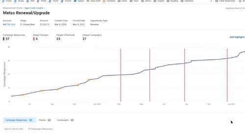 Measure Revenue Attribution