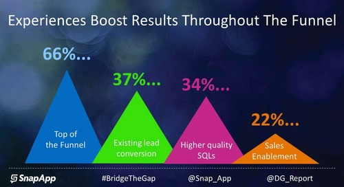 Bridging the Gap Between Content & Campaigns