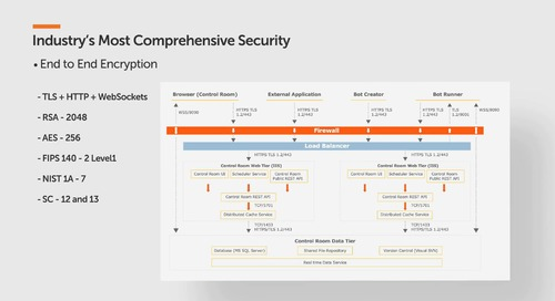 Automation Anywhere RPA Security: Industry leading secure Digital Workforce platform