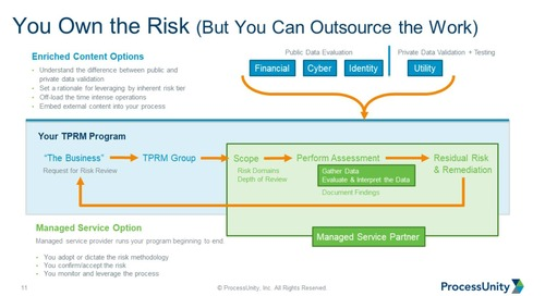 Webinar Replay: Extending Your Vendor Risk Ecosystem to Mature Your Program