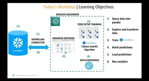 Virtual Hands-On Lab - AWS DevDays - Building Modern Machine Learning Applications on Snowflake