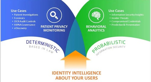 How Behavioral Security and Privacy Analytics are Shaping the Future of Healthcare Privacy and Security