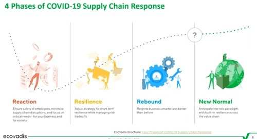 East Coast Edition: Supply Chain Sustainability and Resilience: Four Phases of the COVID-19 Crisis