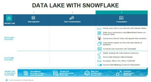 Webinar - Combining Your Data Warehouse and Data Lake in the Cloud: Snowflake Alongside Your Existing Data Lake