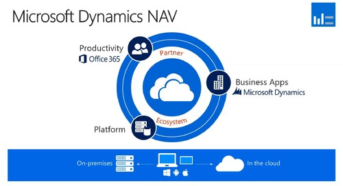 Whats New in Microsoft Dynamics NAV 2018