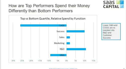 How Top Tier SaaS Companies Allocate Their Capital