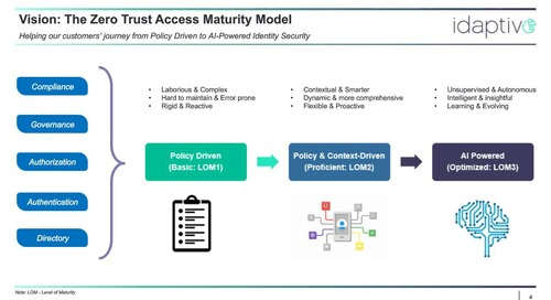 Risky Business: How to Take the 'Risk' Out of User Behavior Risk Using Zero Trust Access