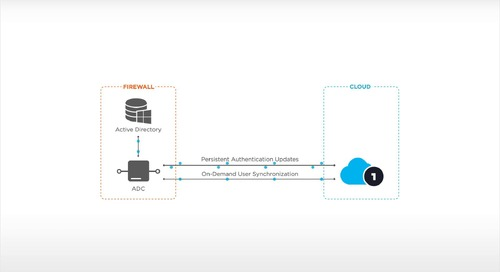 Real Time Active Directory Sync