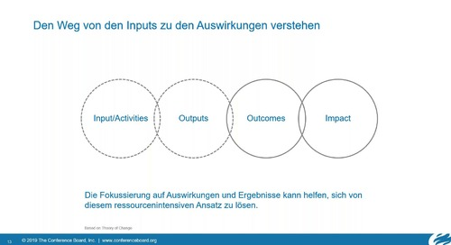Expertenwebinar mit Uwe Schulte - Ist Ihre nachhaltige Beschaffungsinitative ergebnis- und wirkungsorientiert?