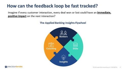 Applied Banking Insights: Using Data to Drive Growth