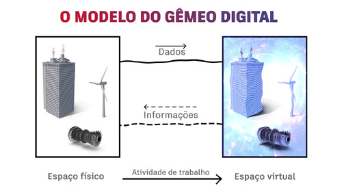 [Portuguese] What Is Digital Twin