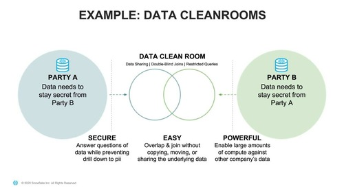 5 Effective Strategies to Securely Share Your Data