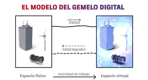 [Spanish] What Is Digital Twin