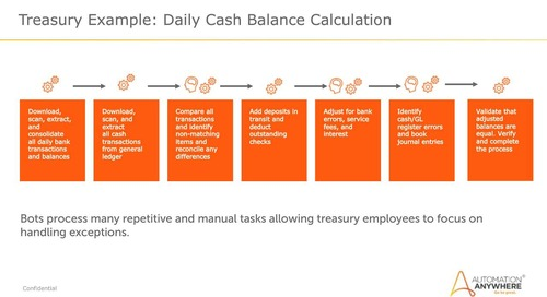 Transforming Finance with Intelligent Automation