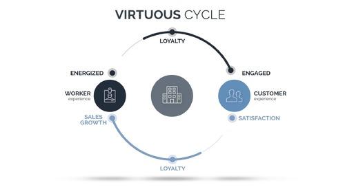 Appirio - The Virtuous Cycle
