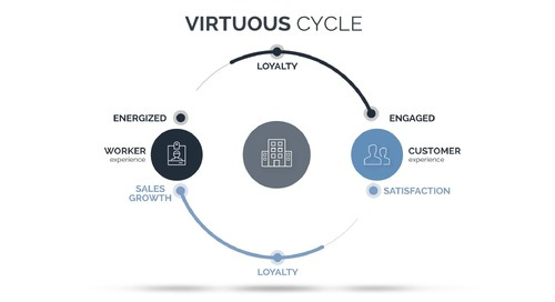 Appirio - The Virtuous Cycle