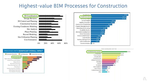 Top BIM Workflows for Construction